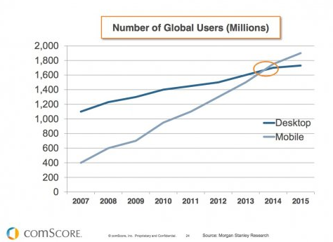 Global Mobile Users